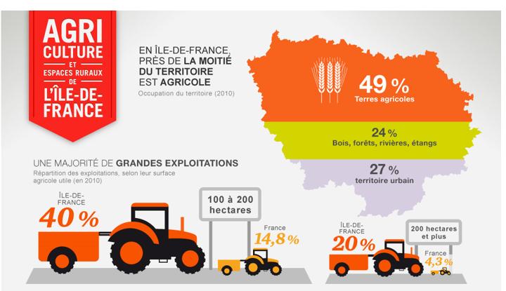 Visuel Agriculture et espaces ruraux de l'Île-de-France